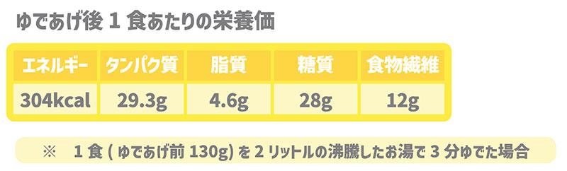 ゆであげ後の1食あたりの栄養価