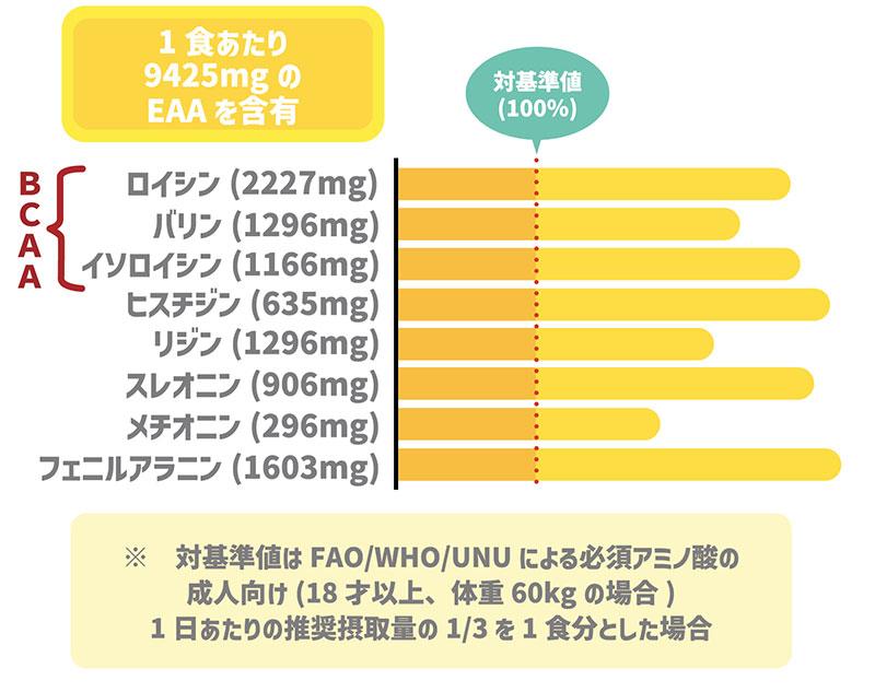 BCAA(ロイシン、バリン、イソロイシン)の含有量