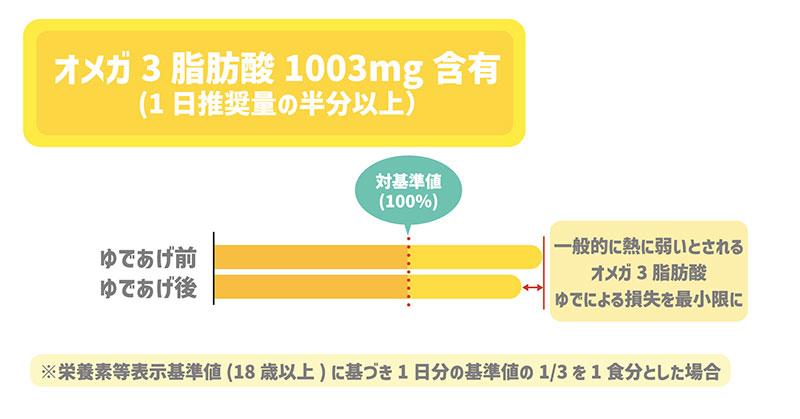 オメガ3 脂肪酸 1003mg 含有