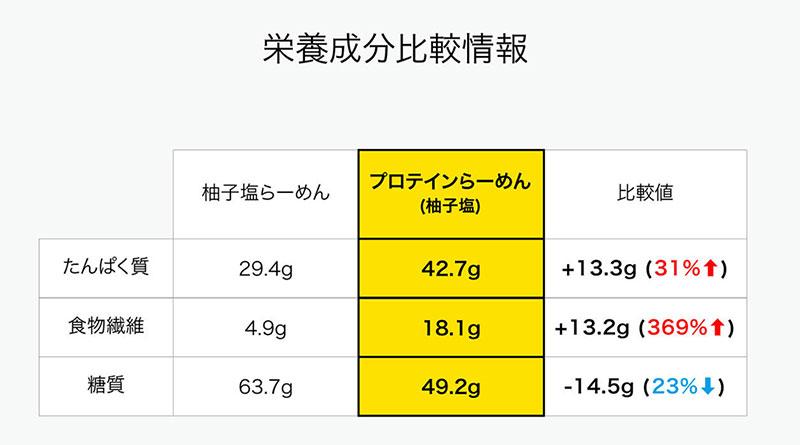らーめんAFURI 栄養成分表示